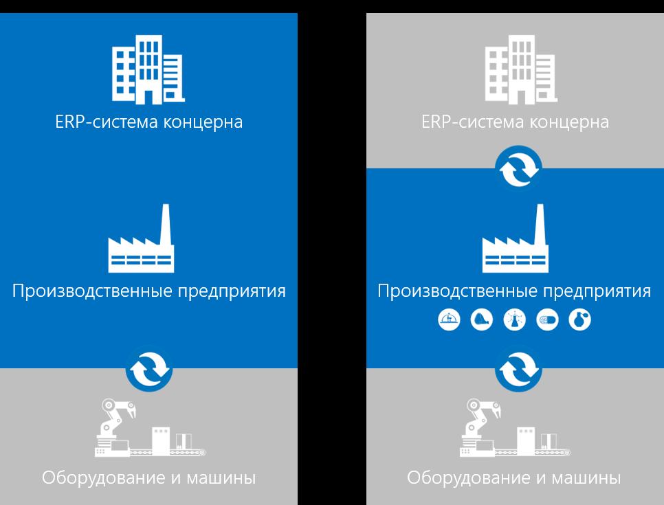 RUS_ERP und Factory ERP.png