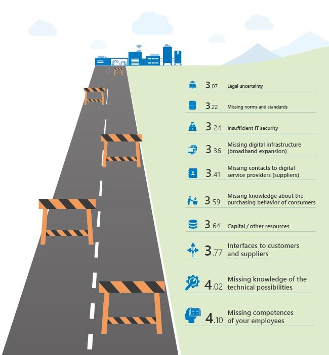 Infografik Hürden_web